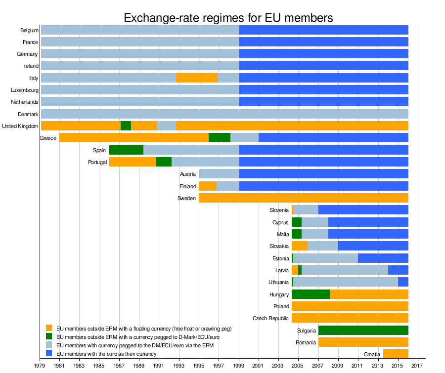 Exchange-rate regimes for EU members
