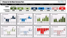 The JPY is the strongest and the AUD is the weakest as the NA week begins