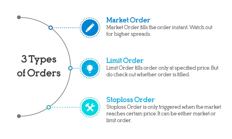 Types of Forex Orders Take profit and stop loss