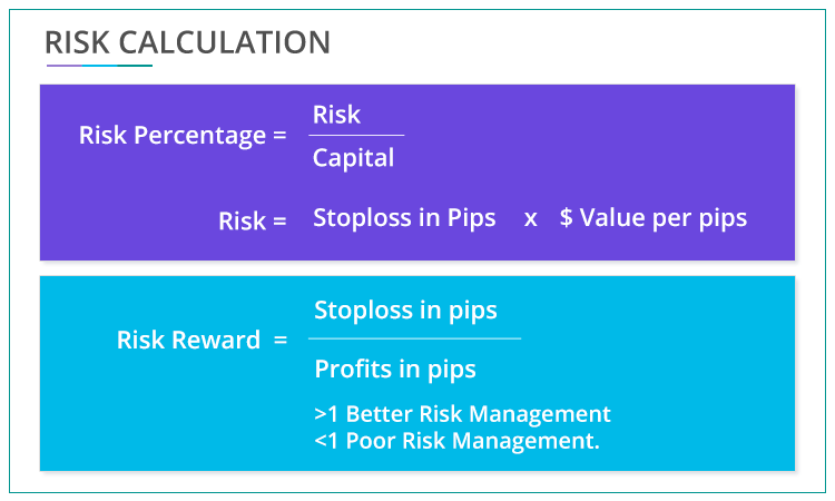 Forex Risk management and calculation