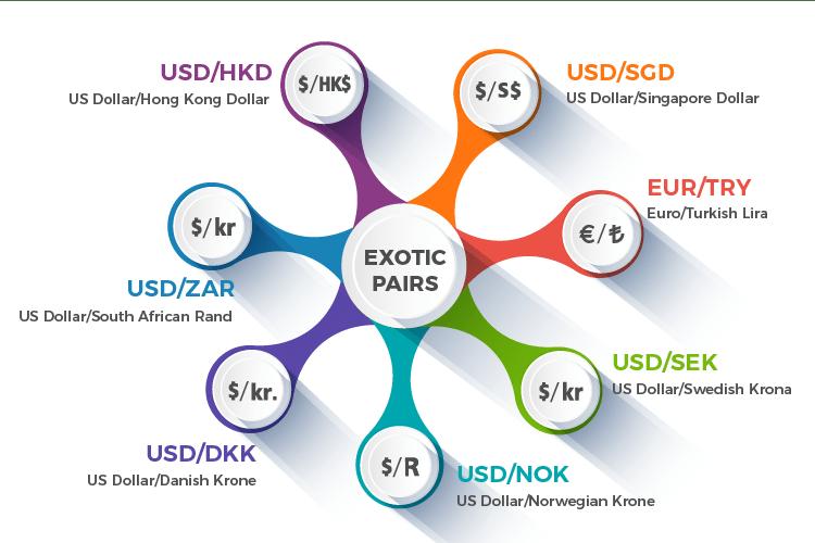 Forex market Exotic pairs