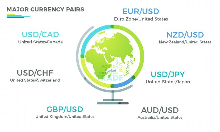 Forex Market Major Pairs