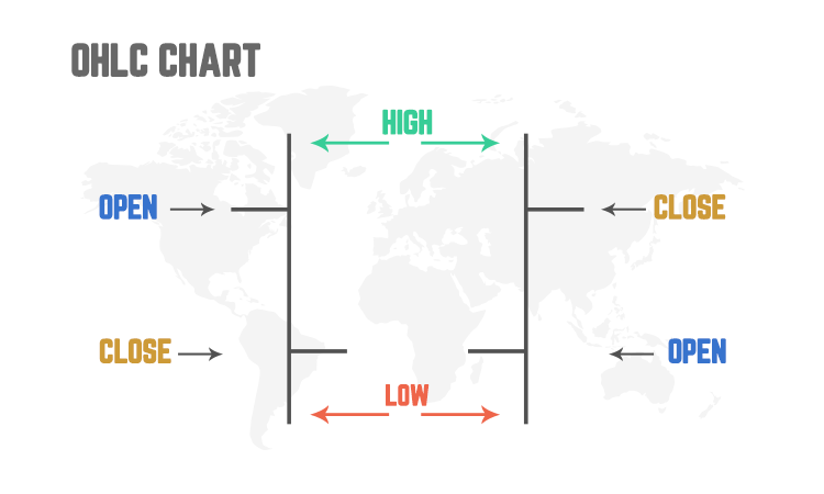 Bar chart OHLC chart