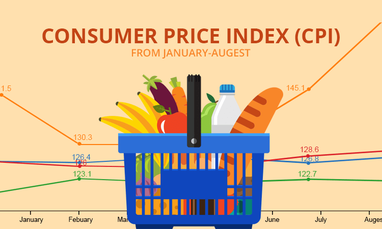 consumer price index CPI forex fundamental analysis