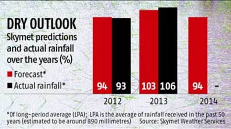 Impact of Monsoon on the Indian Stock Market