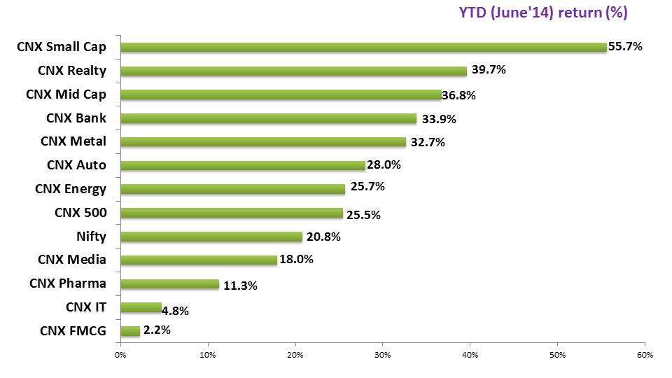 YTD June'14 Review Performance