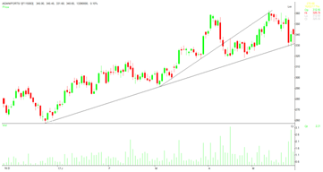 Trend lines as speed indicator