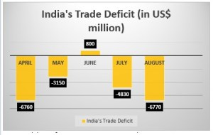 India's Trade Deficit for August