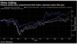 Chinese Stocks Have Outperformed Asian, American Peers