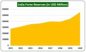 India Forex Reserves
