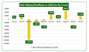 Net Inflows or Outflows in 2020