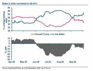 Advantage Biden after presidential debate