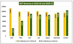 GST Collection in 2020-21