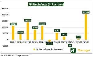 FPI Net Inflows