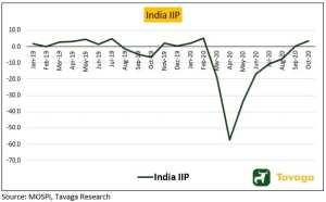 India IIP October