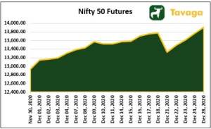 Nifty 50 Futures