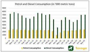 Petrol and Diesel Consumption