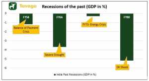 Recessions of the past