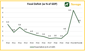 Fiscal Deficit as % of GDP