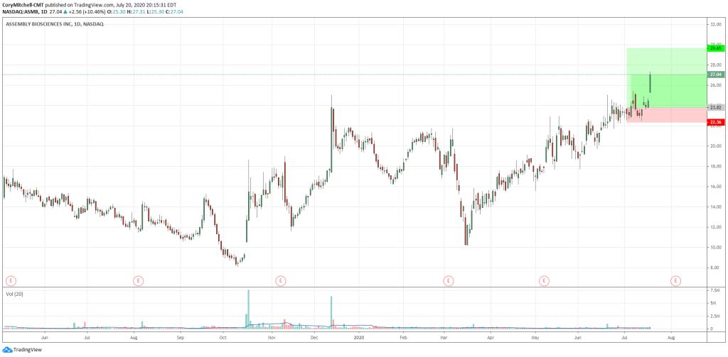 example of a cup and handle trade that is working out. July 20 2020