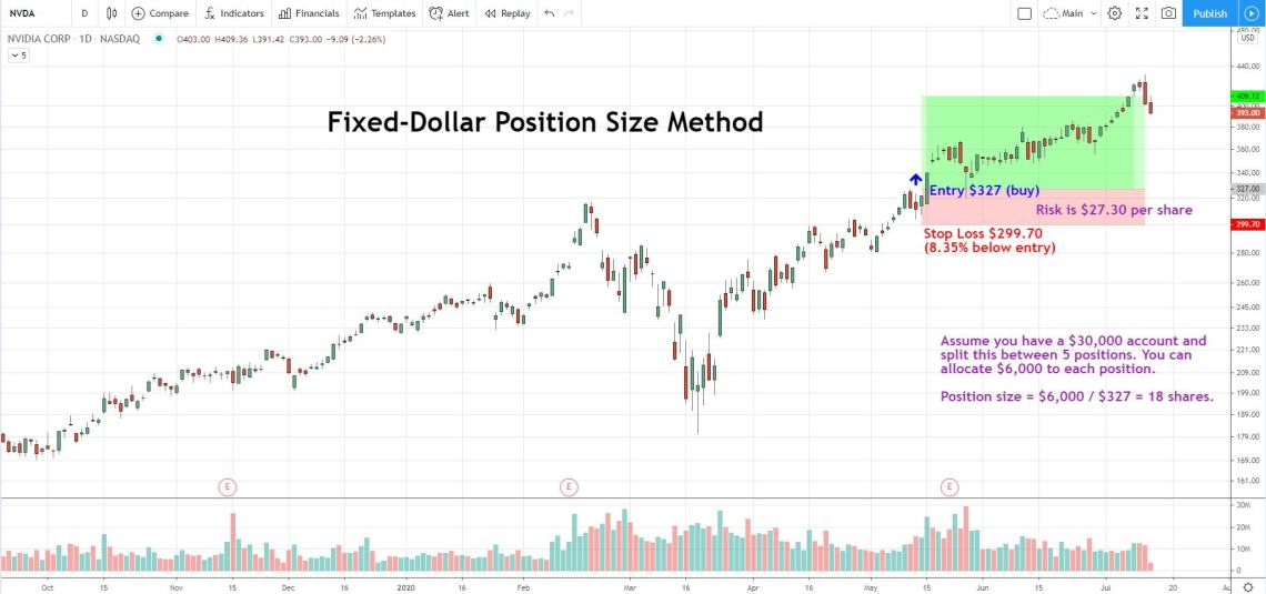 how to determine position size using the fixed dollar method