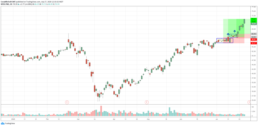 Example of cup and handle pattern with breakout and profit target