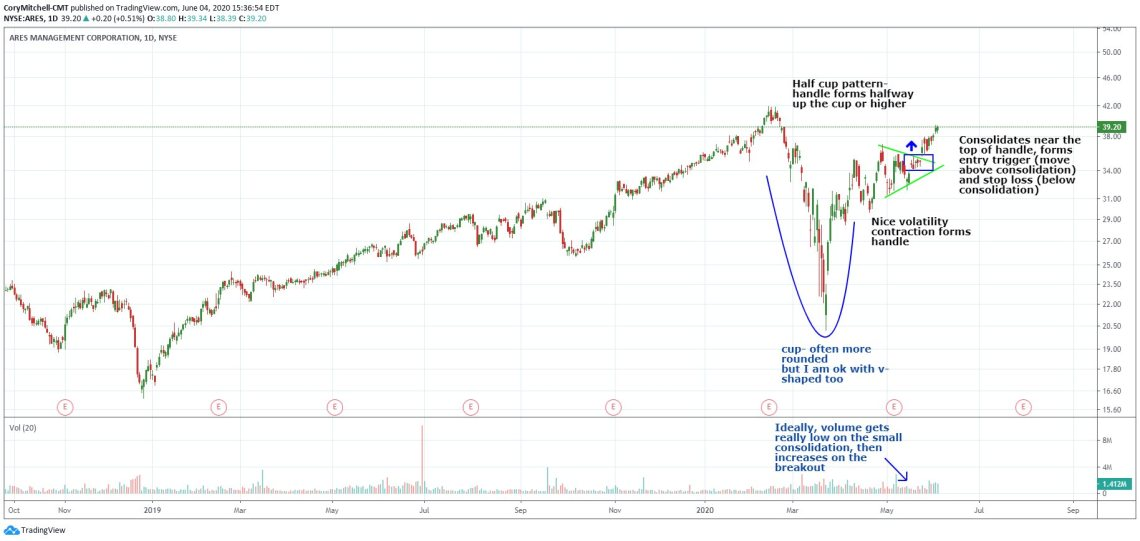 Cup and handle chart pattern example with traits to look for