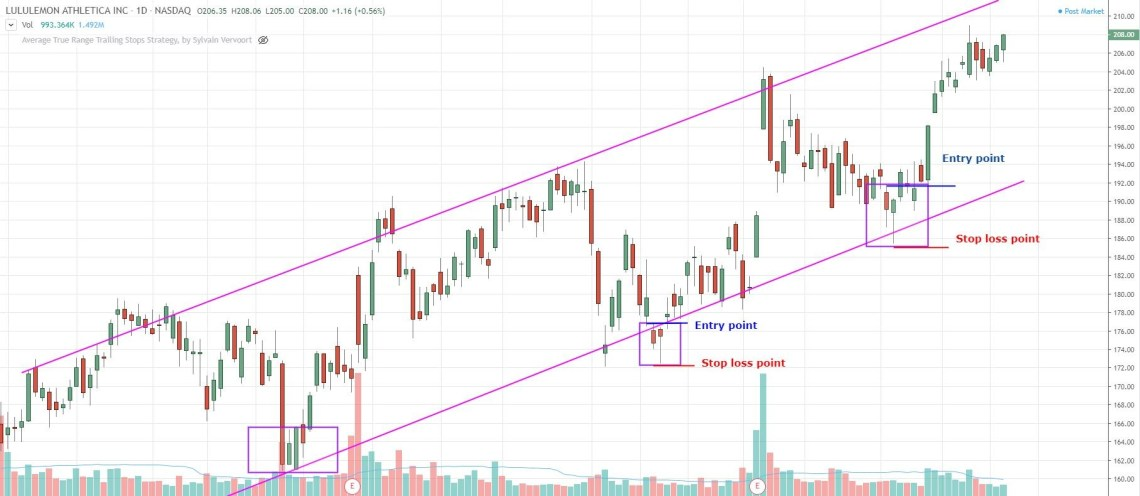 how and where to place a stop loss when using a trend channel trading strategy