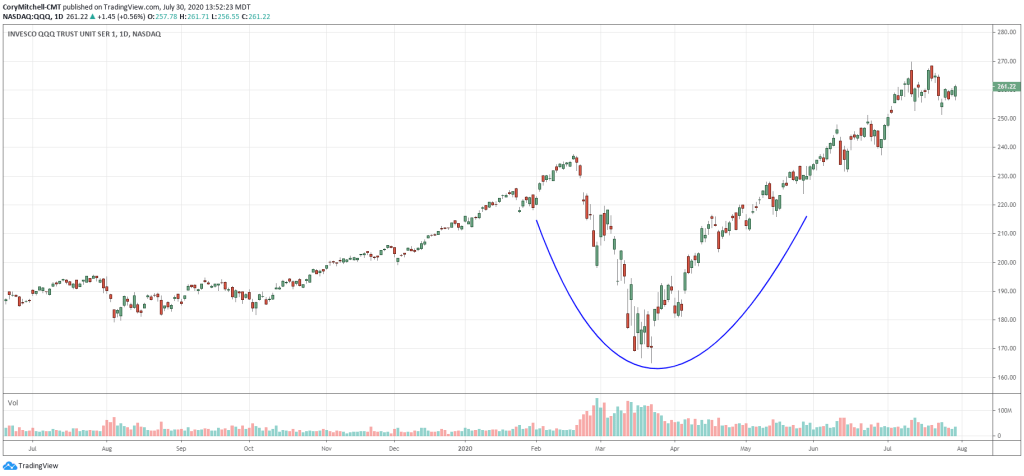 QQQ forms cup as it rallies above prior highs. This will create a lot of cup and handle patterns in stocks.