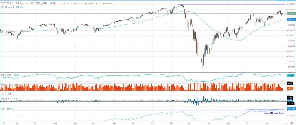 sp500 chart with indicators July 27 2020