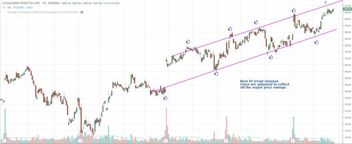trend channel trading strategy with price moving within trendlines
