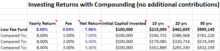 low cost funds versus high cost investment funds