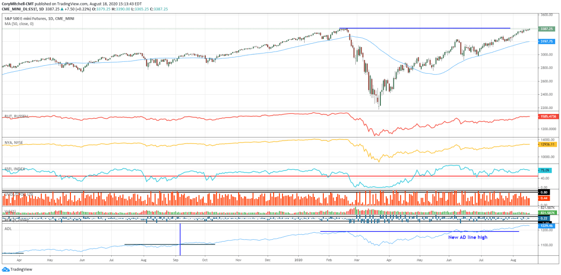 S&P 500 with multiple indicators for determining health of overall market