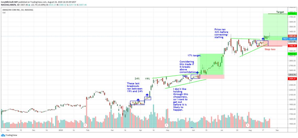 swing trade profit target example using Amazon daily chart