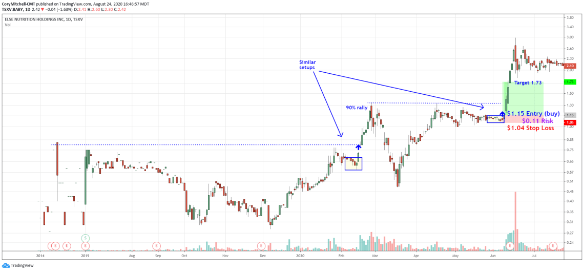swing trade profit target example in Canadian stock (BABY)