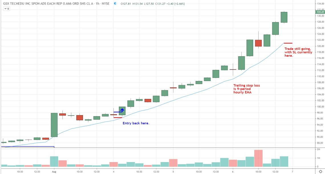 hourly EMA trailing stop loss for breakout and run day trading strategy