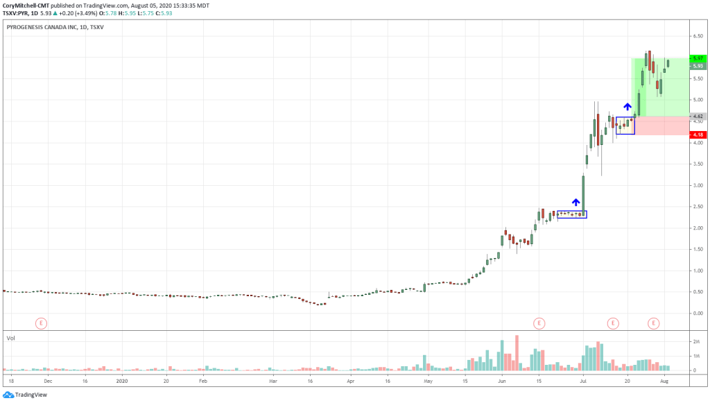 PYR.V with continuation pattern setup that would have resulted in a profitable trade