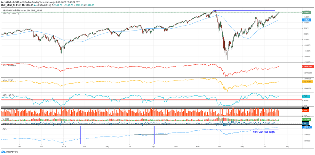 S&P 500 with multiple indicators signaling a healthy uptrend August 9 2020