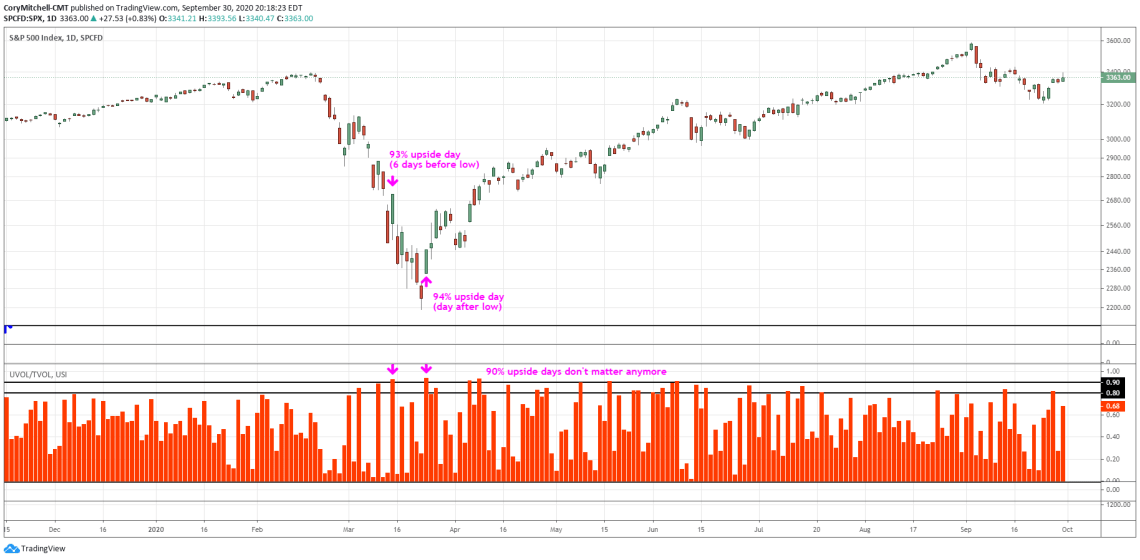 Lowry 90% upside days near the bottom of the 2020 stock market crash