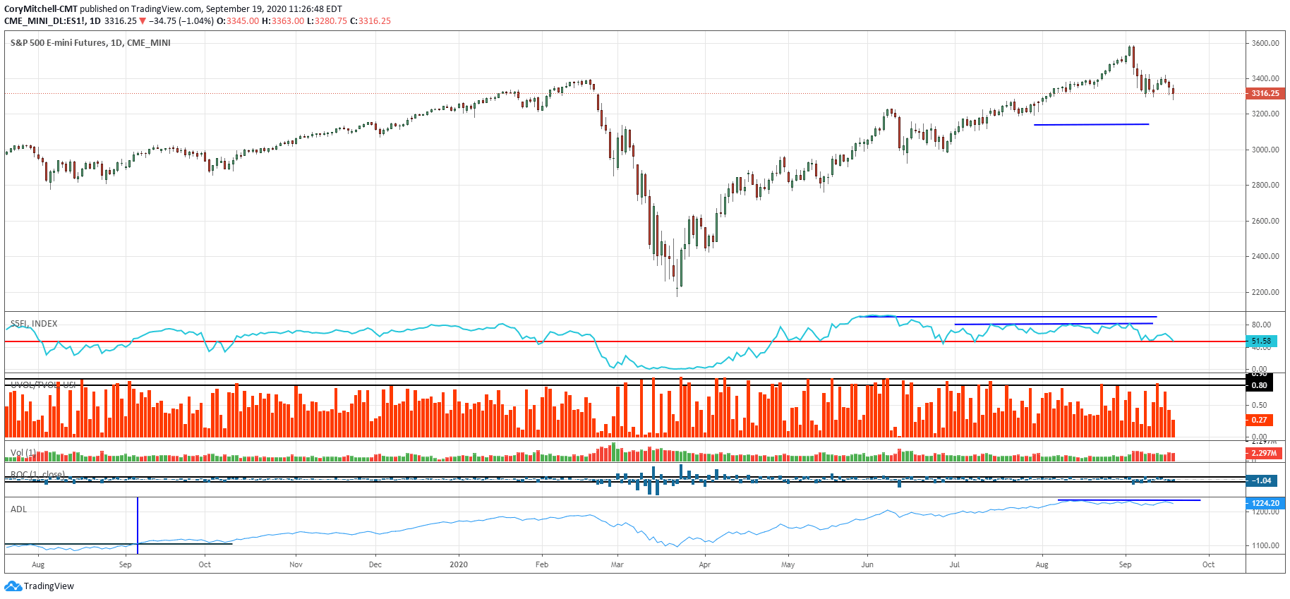 stock market chart of S&P 500 futures
