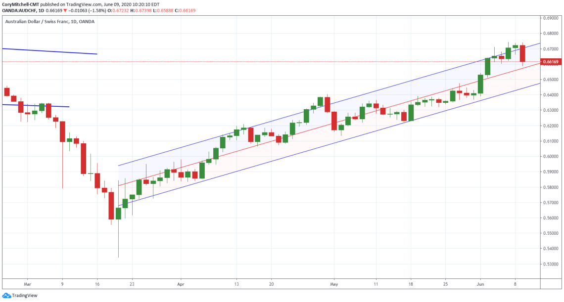 AUDCHF daily chart in rising channel