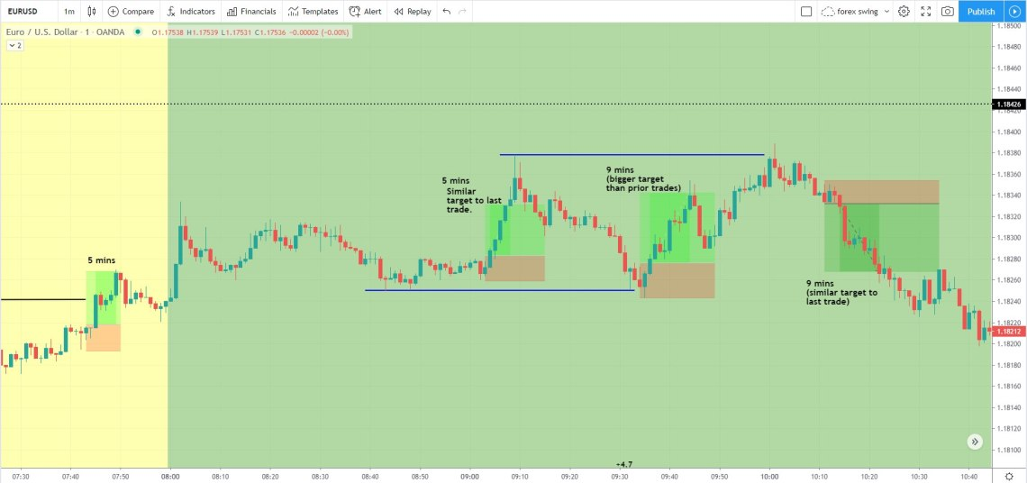 How to Determine How Long a Trade Will Last chart example