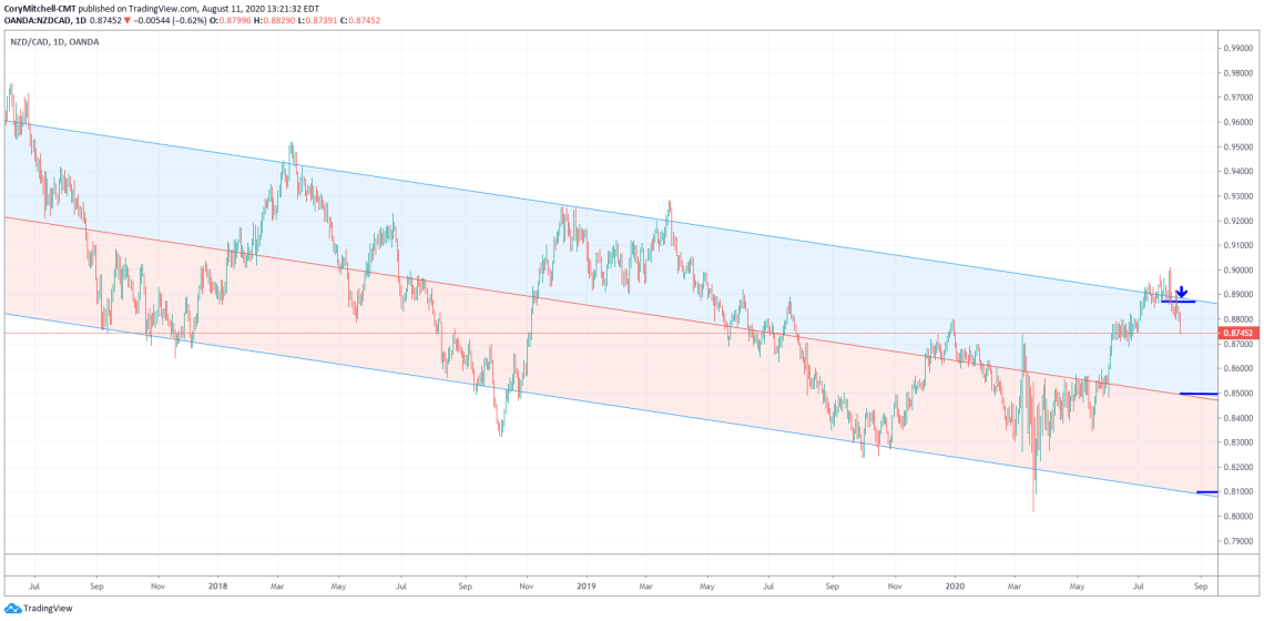 NZDCAD selling off near top of descending channel August 11 2020