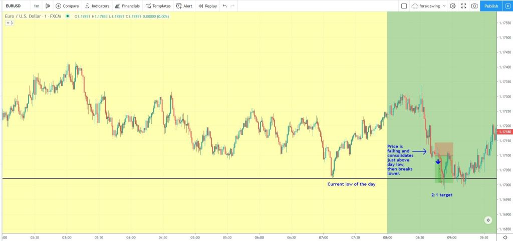 session high low strategy for EURUSD 1 minute chart