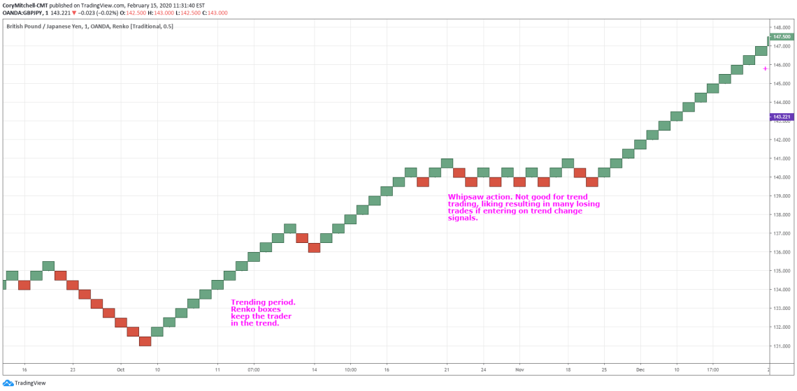 Renko chart example on GBPJPY 50 pip box size, 5-minute closes