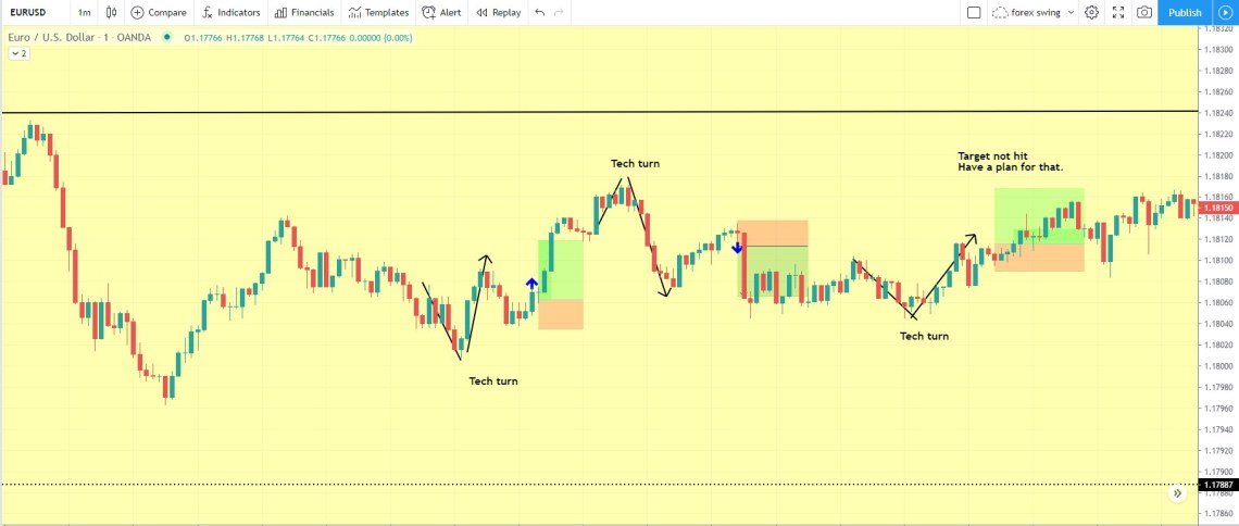 technical turnaround day trading strategy examples in EURUSD