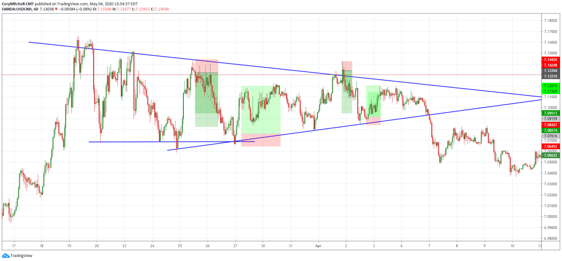 USDCNH price structure (triangle) with trade opportunities