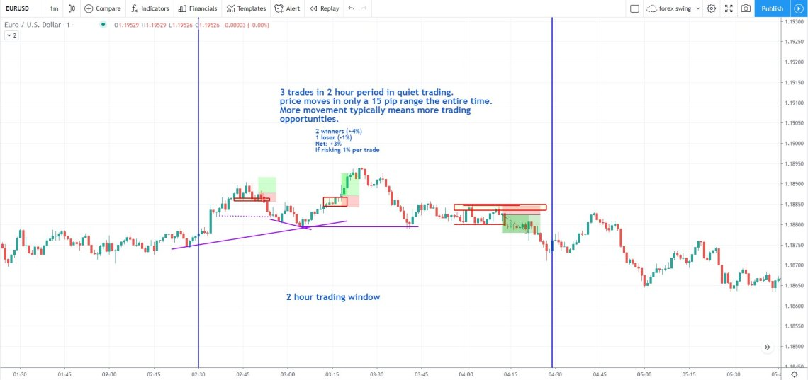 EURUSD trading on 1-minute chart example