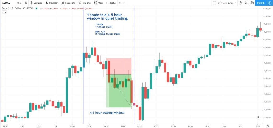 EURUSD 15-minute chart trade example
