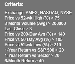 US stock swing trading scan for strong stocks in uptrends